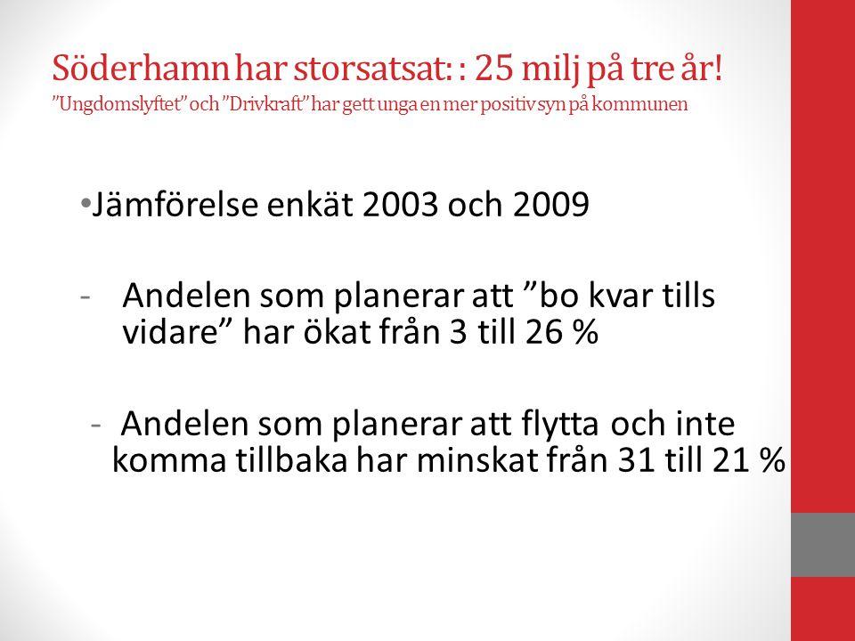 """Söderhamn har storsatsat: : 25 milj på tre år! """"Ungdomslyftet"""" och """"Drivkraft"""" har gett unga en mer positiv syn på kommunen • Jämförelse enkät 2003 oc"""