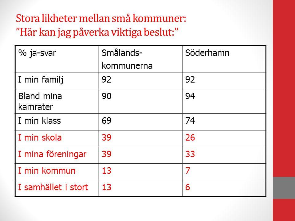 """Stora likheter mellan små kommuner: """"Här kan jag påverka viktiga beslut:"""" % ja-svarSmålands- kommunerna Söderhamn I min familj92 Bland mina kamrater 9"""