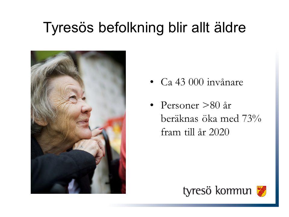 Tyresös befolkning blir allt äldre •Ca 43 000 invånare •Personer >80 år beräknas öka med 73% fram till år 2020