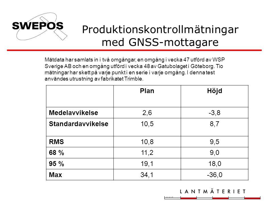 Produktionskontrollmätningar med GNSS-mottagare Mätdata har samlats in i två omgångar, en omgång i vecka 47 utförd av WSP Sverige AB och en omgång utf