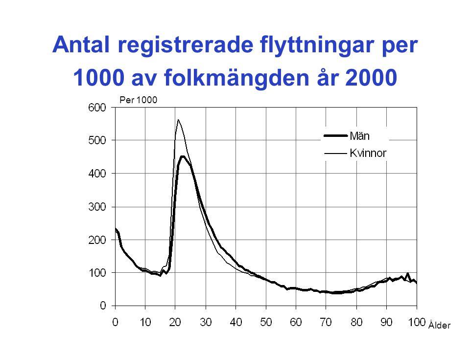 Antal registrerade flyttningar per 1000 av folkmängden år 2000 Ålder Per 1000