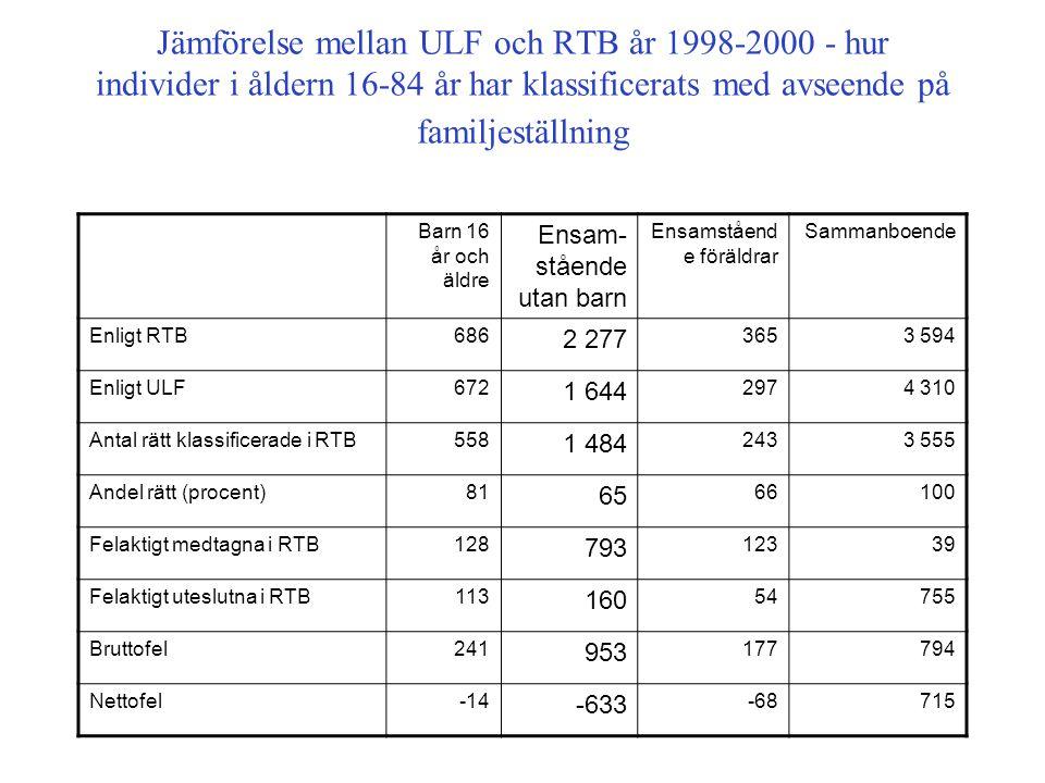 Jämförelse mellan ULF och RTB år 1998-2000 - hur individer i åldern 16-84 år har klassificerats med avseende på familjeställning Barn 16 år och äldre Ensam- stående utan barn Ensamståend e föräldrar Sammanboende Enligt RTB686 2 277 3653 594 Enligt ULF672 1 644 2974 310 Antal rätt klassificerade i RTB558 1 484 2433 555 Andel rätt (procent)81 65 66100 Felaktigt medtagna i RTB128 793 12339 Felaktigt uteslutna i RTB113 160 54755 Bruttofel241 953 177794 Nettofel-14 -633 -68715