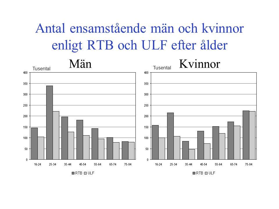 Antal ensamstående män och kvinnor enligt RTB och ULF efter ålder MänKvinnor Tusental