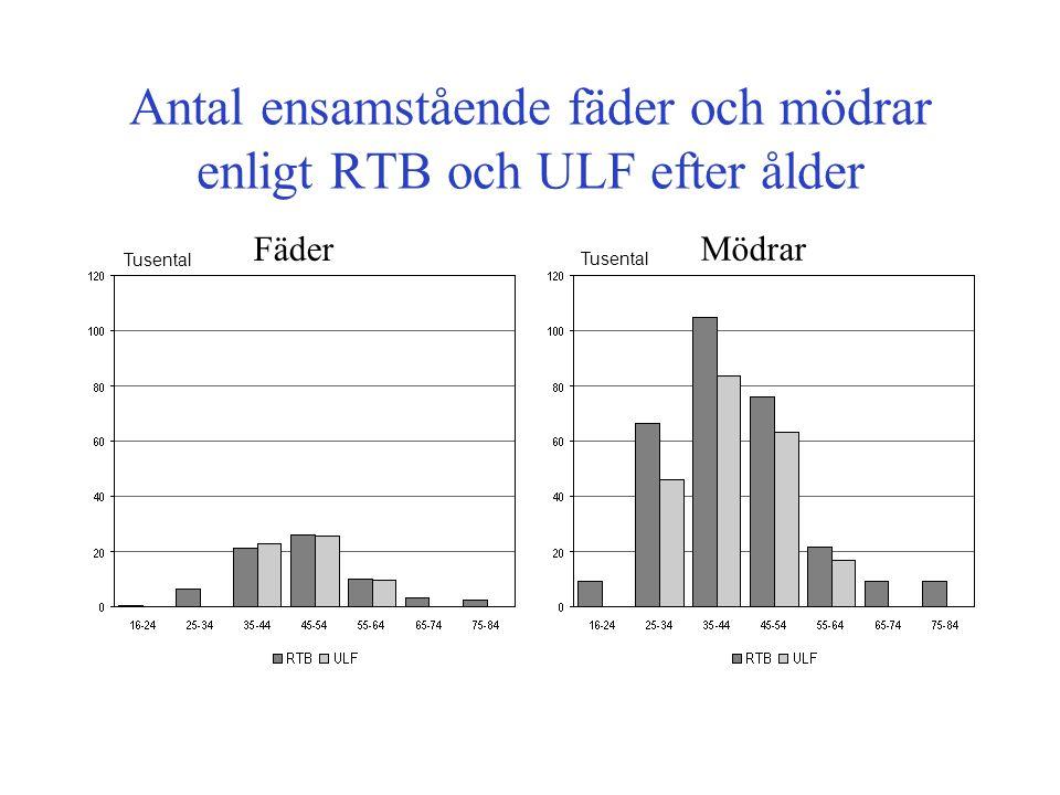 Antal ensamstående fäder och mödrar enligt RTB och ULF efter ålder Fäder Mödrar Tusental