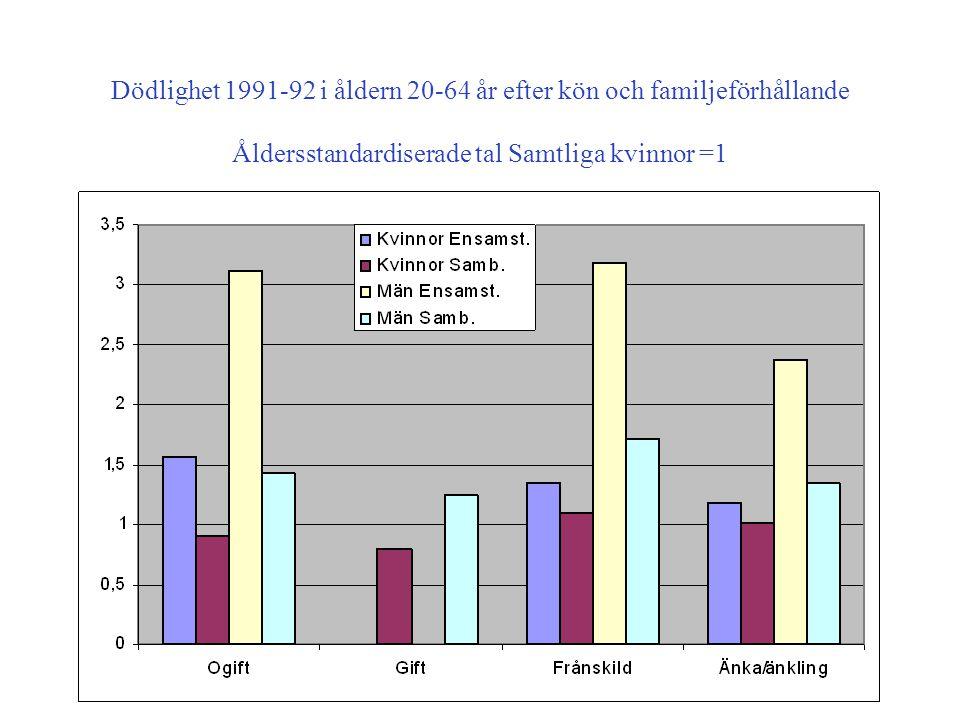 Dödlighet 1991-92 i åldern 20-64 år efter kön och familjeförhållande Åldersstandardiserade tal Samtliga kvinnor =1