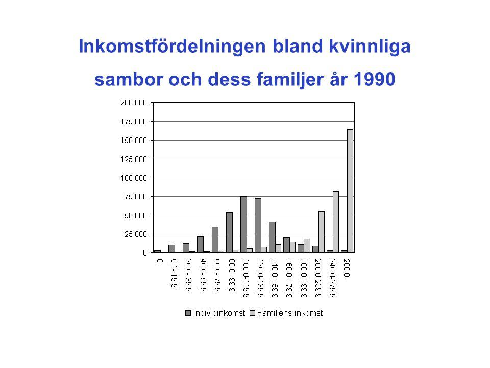 Inkomstfördelningen bland kvinnliga sambor och dess familjer år 1990