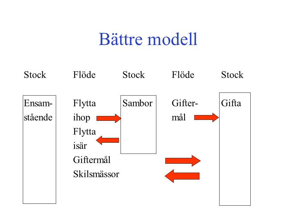 Bättre modell StockFlöde Stock FlödeStock Ensam-FlyttaSamborGifter-Gifta ståendeihop mål Flytta isär Giftermål Skilsmässor