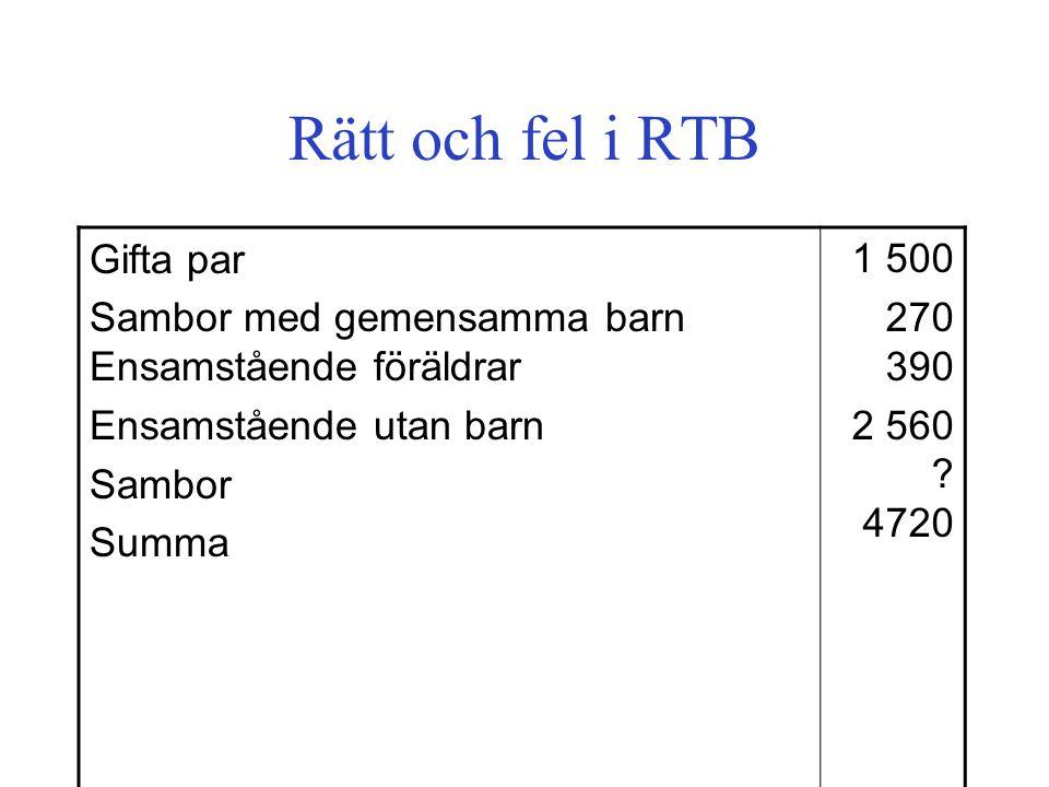 Rätt och fel i RTB Gifta par Sambor med gemensamma barn Ensamstående föräldrar Ensamstående utan barn Sambor Summa 1 500 270 390 2 560 .