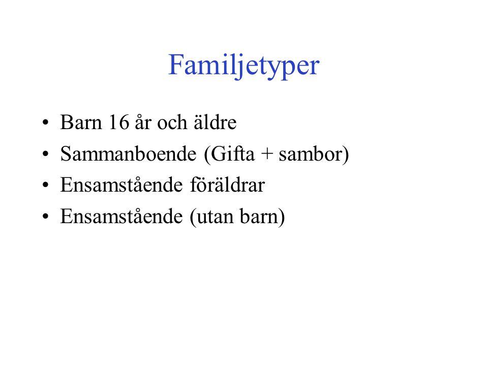 Familjetyper •Barn 16 år och äldre •Sammanboende (Gifta + sambor) •Ensamstående föräldrar •Ensamstående (utan barn)