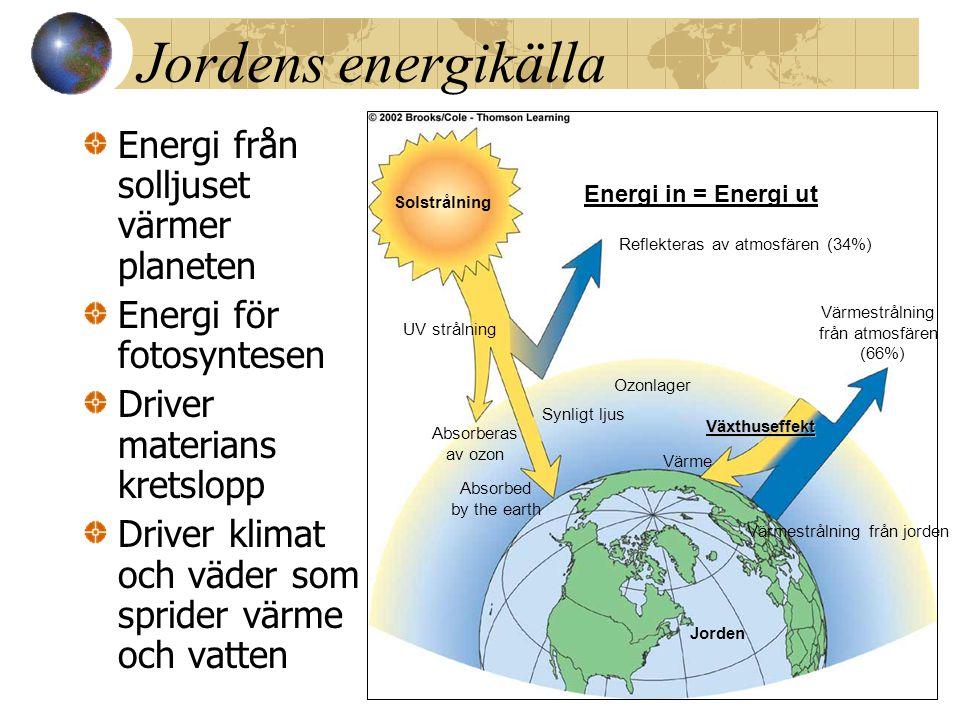 Jordens energikälla Energi från solljuset värmer planeten Energi för fotosyntesen Driver materians kretslopp Driver klimat och väder som sprider värme