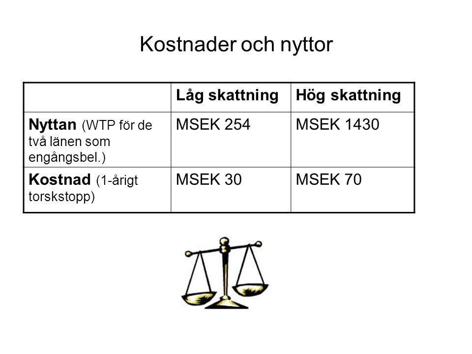 Kostnader och nyttor Låg skattningHög skattning Nyttan (WTP för de två länen som engångsbel.) MSEK 254MSEK 1430 Kostnad (1-årigt torskstopp) MSEK 30MS