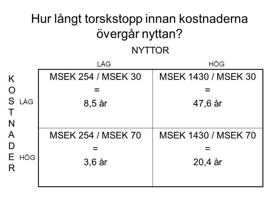Hur långt torskstopp innan kostnaderna övergår nyttan? MSEK 254 / MSEK 30 = 8,5 år MSEK 1430 / MSEK 30 = 47,6 år MSEK 254 / MSEK 70 = 3,6 år MSEK 1430
