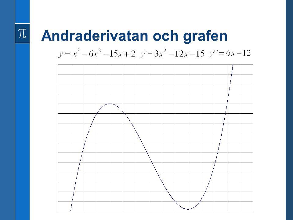 Andraderivatan och grafen