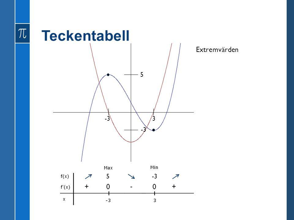 GENOMGÅNG 3.2 18 •Polynomfunktioner •Andraderivatan •Andraderivatan och grafen