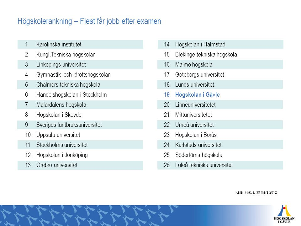 Högskolerankning – Flest får jobb efter examen 1 Karolinska institutet 2 Kungl.Tekniska högskolan 3 Linköpings universitet 4 Gymnastik- och idrottshög