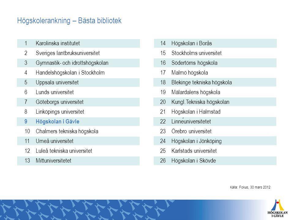Högskolerankning – Billigaste staden 1 Karlstads universitet 2 Blekinge tekniska högskola 3 Högskolan i Halmstad 4 Högskolan i Borås 5 Högskolan i Skövde 6 Högskolan i Gävle 7 Luleå tekniska universitet 8 Linneuniversitetet 9 Lunds universitet 10 Malmö högskola 11 Sveriges lantbruksuniversitet 12 Högskolan i Jönköping 13 Umeå universitet 14 Örebro universitet 15 Mälardalens högskola 16 Uppsala universitet 17 Mittuniversitetet 18 Chalmers tekniska högskola 19 Göteborgs universitet 20 Linköpings universitet 21 Gymnastik- och idrottshögskolan 22 Handelshögskolan i Stockholm 23 Karolinska institutet 24 Kungl.Tekniska högskolan 25 Södertörns högskola 26 Stockholms universitet Källa: Fokus, 30 mars 2012