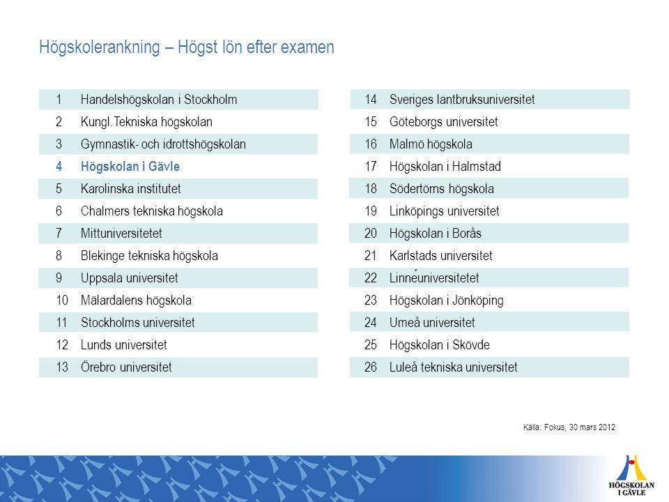 Högskolerankning – Högst lön efter examen 1 Handelshögskolan i Stockholm 2 Kungl.Tekniska högskolan 3 Gymnastik- och idrottshögskolan 4 Högskolan i Gä