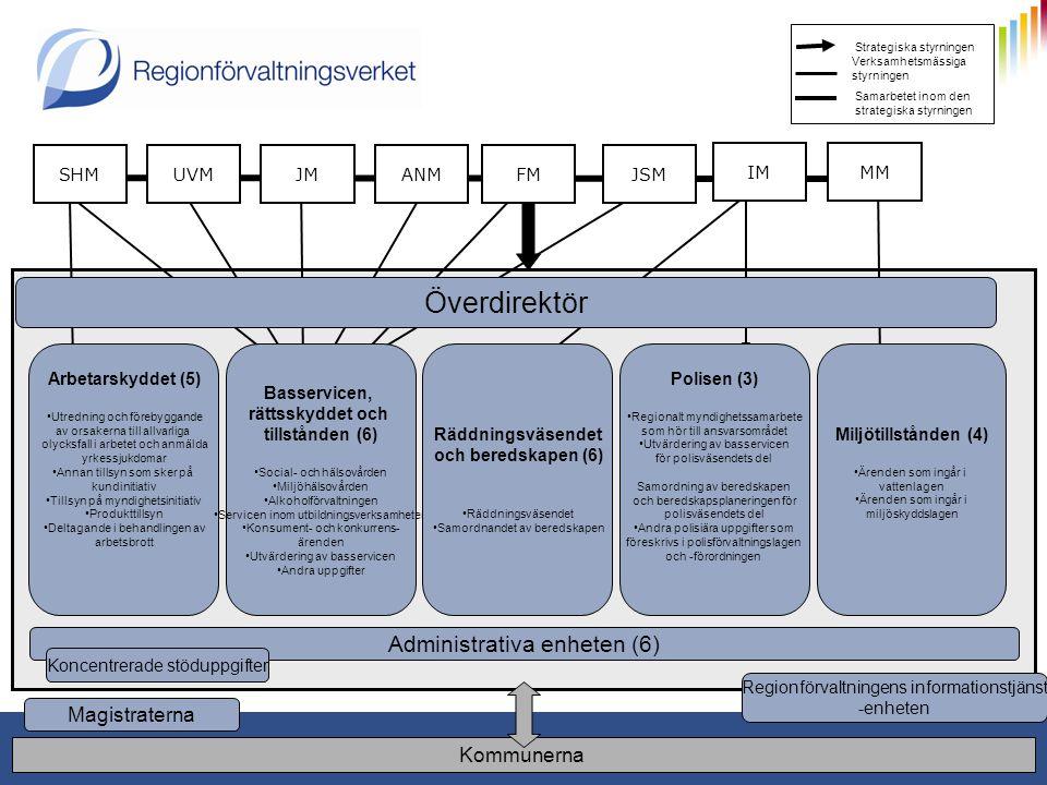 1.1.2011 10 Strategiska styrningen Verksamhetsmässiga styrningen Samarbetet inom den strategiska styrningen UVMJMJSMANMFM MM SHM Magistraterna Arbetar