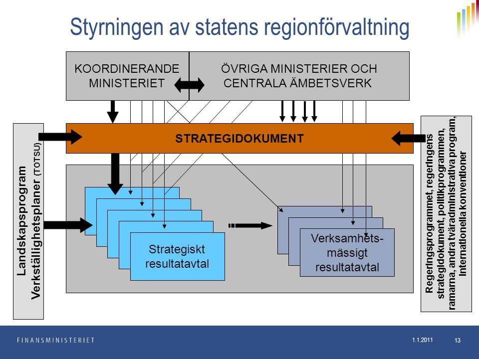 1.1.2011 13 KOORDINERANDE MINISTERIET Strategiskt resultatavtal Verksamhets- mässigt resultatavtal Landskapsprogram Verkställighetsplaner (TOTSU) Rege