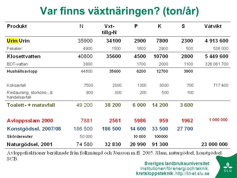Sveriges lantbruksuniversitet Institutionen för energi och teknik, kretsloppsteknik. http://kt-et.slu.se Var finns växtnäringen? (ton/år)