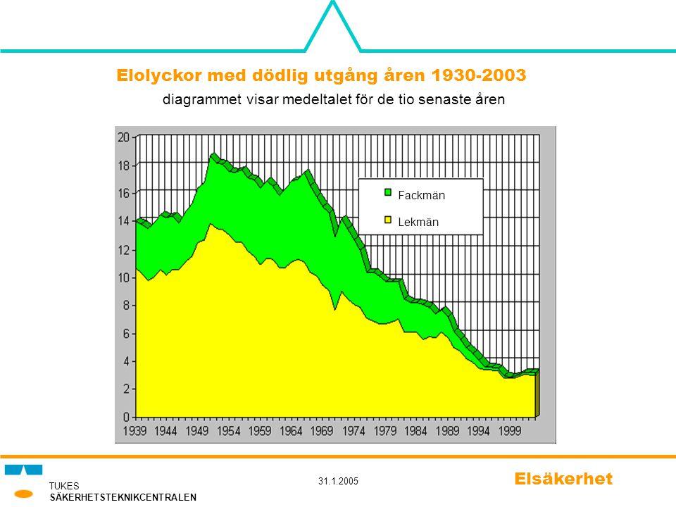 TUKES SÄKERHETSTEKNIKCENTRALEN 31.1.2005 Elsäkerhet Elolyckor med dödlig utgång åren 1930-2003 diagrammet visar medeltalet för de tio senaste åren Fac