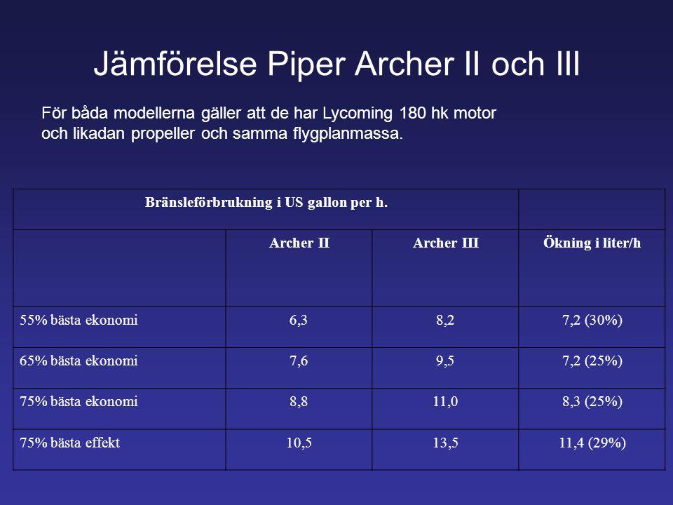 Jämförelse Piper Archer II och III Bränsleförbrukning i US gallon per h. Archer IIArcher IIIÖkning i liter/h 55% bästa ekonomi6,38,27,2 (30%) 65% bäst