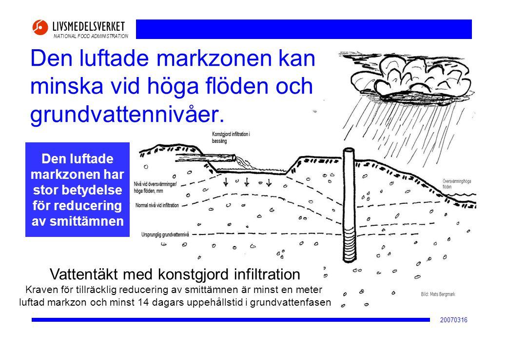 NATIONAL FOOD ADMINISTRATION 20070316 Den luftade markzonen kan minska vid höga flöden och grundvattennivåer. Den luftade markzonen har stor betydelse