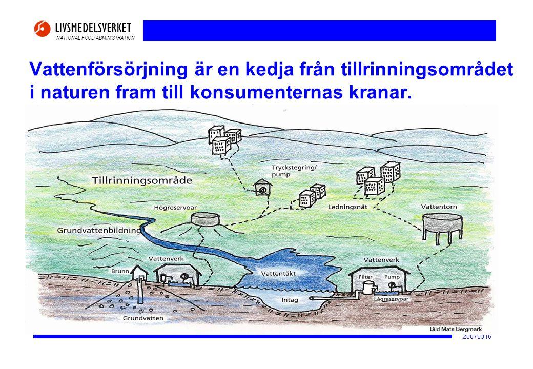 NATIONAL FOOD ADMINISTRATION 20070316 Exempel på föroreningsrisker i tillrinningsområdet eller i vattentäkten • Föroreningar med olja, diesel, kemikalier • Föroreningar med smittämnen • Andra ämnen från avloppsvatten • Bekämpningsmedel • Näringsämnen • Algtoxiner • Risker för tekniska haverier • Naturliga katastrofer • Skadegörelse, sabotage, terrorism • Långsiktiga och diffusa föroreningspåverkan • Ökande risker på grund av klimatförändringar