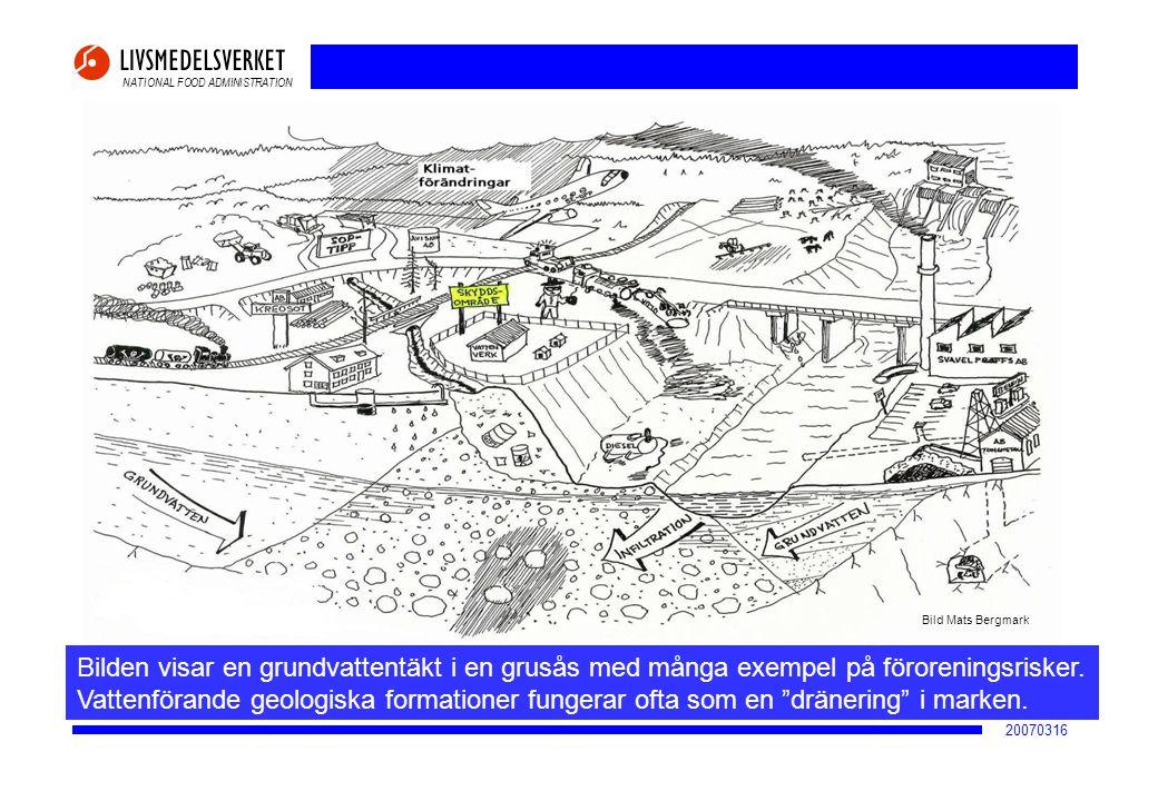 NATIONAL FOOD ADMINISTRATION 20070316 Bilden visar en grundvattentäkt i en grusås med många exempel på föroreningsrisker. Vattenförande geologiska for