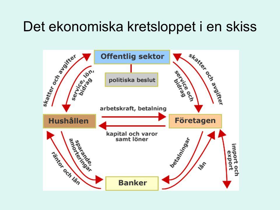 Det ekonomiska kretsloppet i en skiss