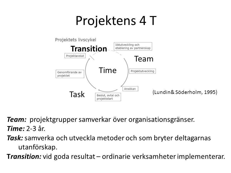 Projektens 4 T Time Team Task Transition Team: projektgrupper samverkar över organisationsgränser.