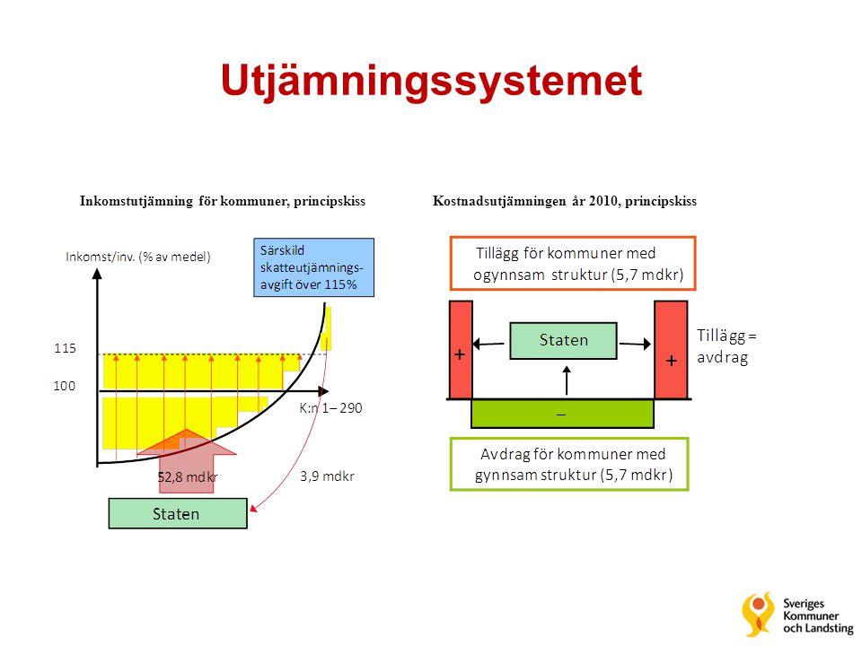 Utjämningssystemet Kostnadsutjämningen år 2010, principskissInkomstutjämning för kommuner, principskiss
