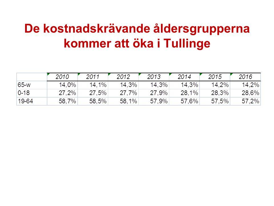 De kostnadskrävande åldersgrupperna kommer att öka i Tullinge
