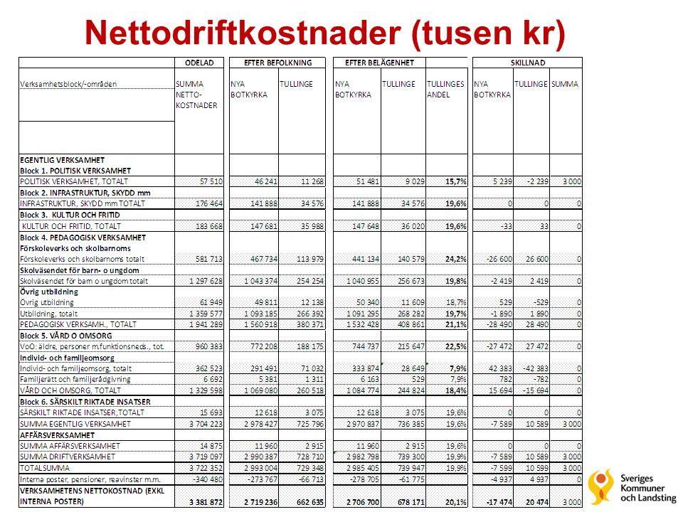 Nettodriftkostnader (tusen kr)
