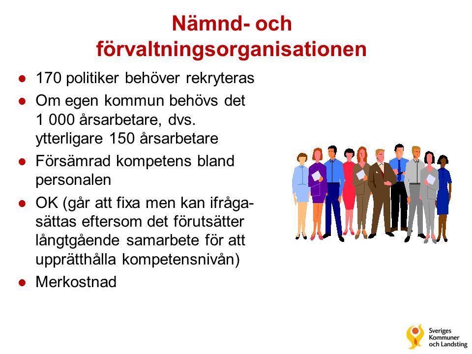 Nämnd- och förvaltningsorganisationen l 170 politiker behöver rekryteras l Om egen kommun behövs det 1 000 årsarbetare, dvs. ytterligare 150 årsarbeta