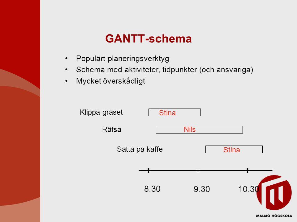 GANTT-schema •Populärt planeringsverktyg •Schema med aktiviteter, tidpunkter (och ansvariga) •Mycket överskådligt Klippa gräset Räfsa Sätta på kaffe Stina Nils 8.30 9.3010.30