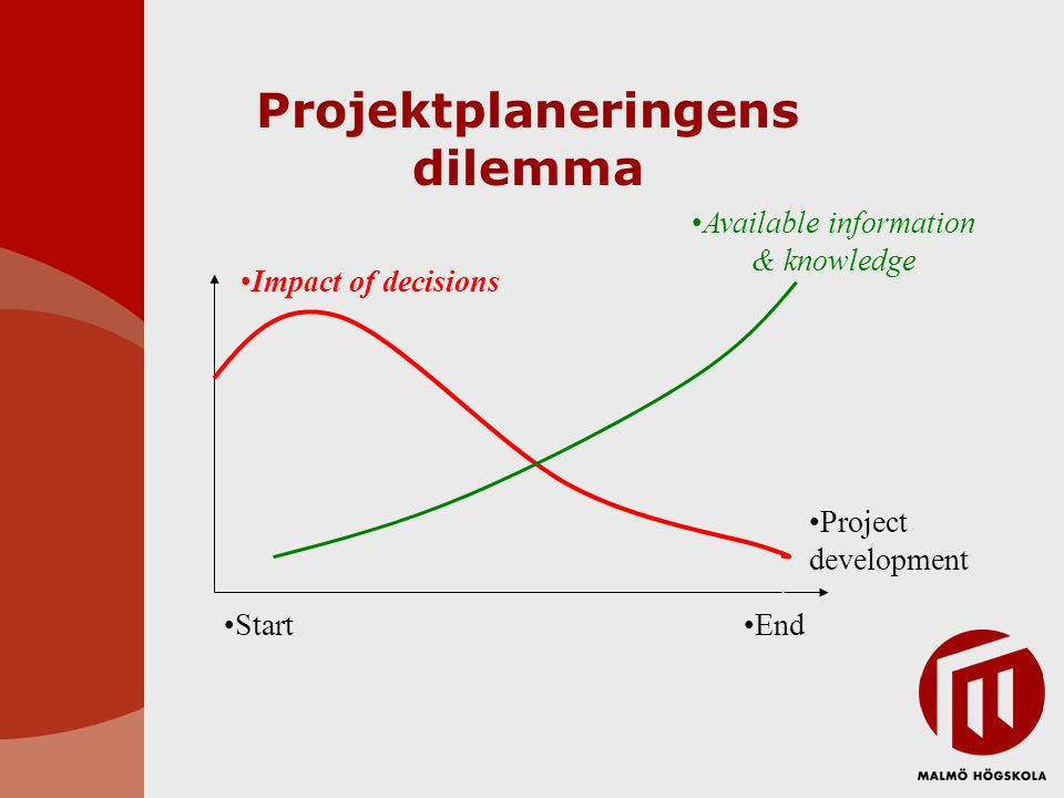 Projektplaneringens dilemma •Project development •Impact of decisions •Available information & knowledge •Start•End