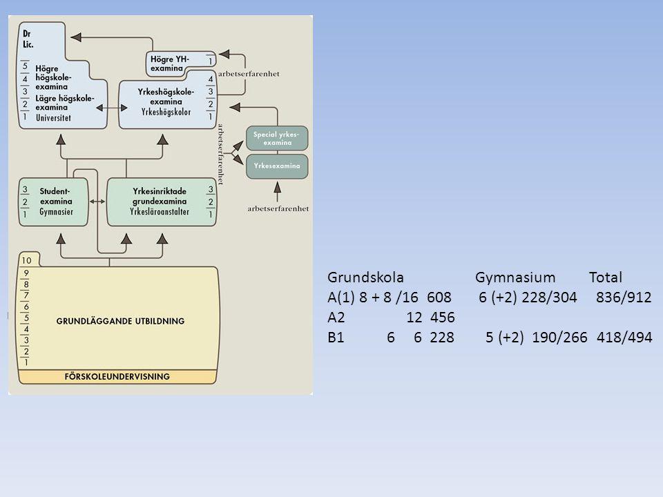 Utbildning och examina Grundskola Gymnasium Total A(1) 8 + 8 /16 608 6 (+2) 228/304 836/912 A2 12 456 B1 6 6 228 5 (+2) 190/266 418/494