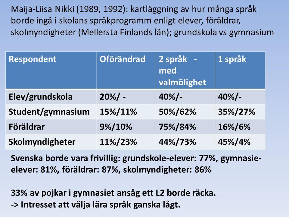 Maija-Liisa Nikki (1989, 1992): kartläggning av hur många språk borde ingå i skolans språkprogramm enligt elever, föräldrar, skolmyndigheter (Mellerst