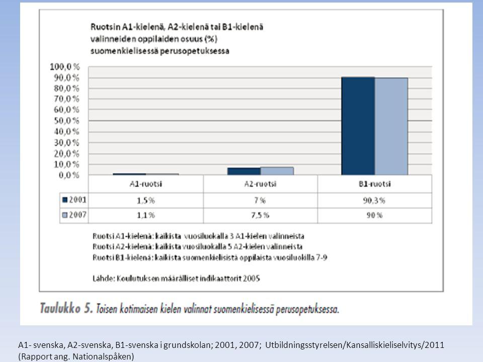 A1- svenska, A2-svenska, B1-svenska i grundskolan; 2001, 2007; Utbildningsstyrelsen/Kansalliskieliselvitys/2011 (Rapport ang. Nationalspåken)