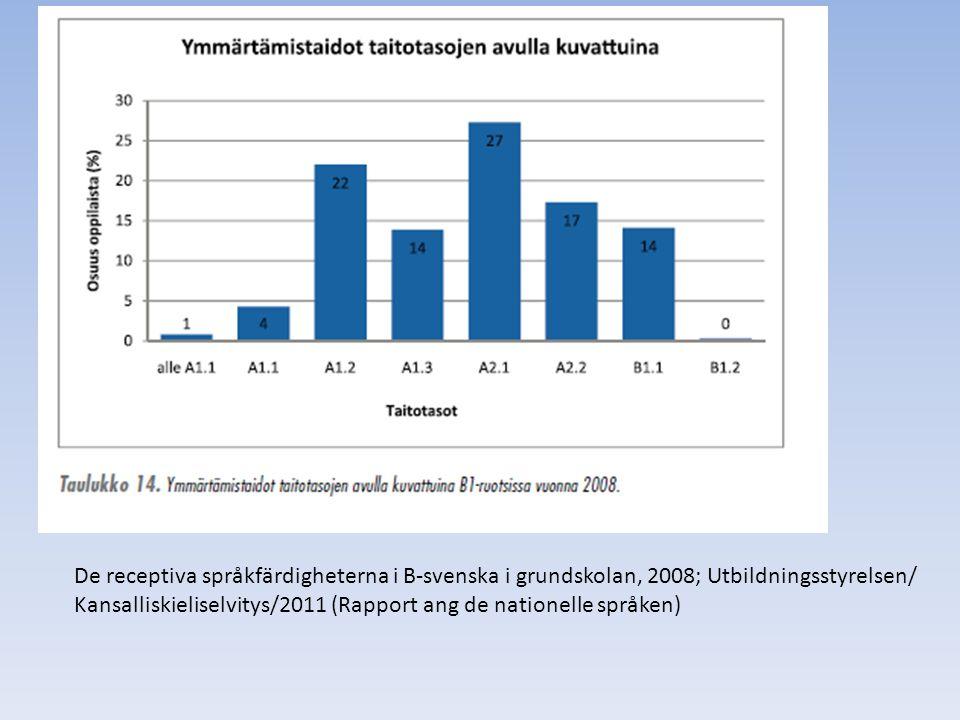 De receptiva språkfärdigheterna i B-svenska i grundskolan, 2008; Utbildningsstyrelsen/ Kansalliskieliselvitys/2011 (Rapport ang de nationelle språken)