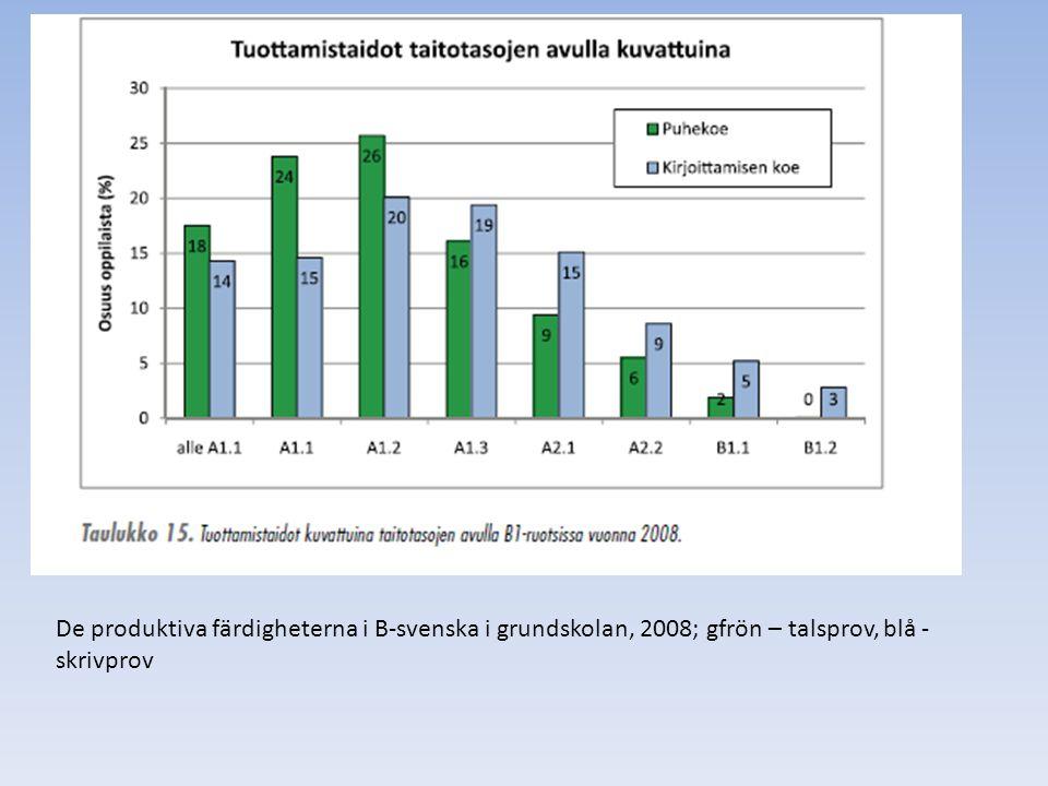 De produktiva färdigheterna i B-svenska i grundskolan, 2008; gfrön – talsprov, blå - skrivprov