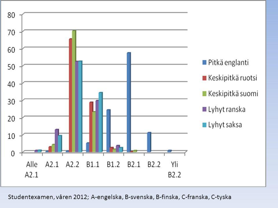 Studentexamen, våren 2012; A-engelska, B-svenska, B-finska, C-franska, C-tyska