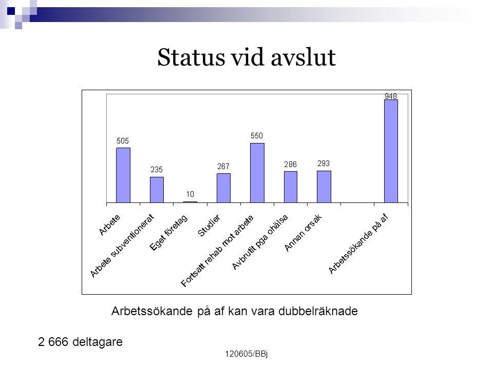120605/BBj Status vid avslut 2 666 deltagare Arbetssökande på af kan vara dubbelräknade
