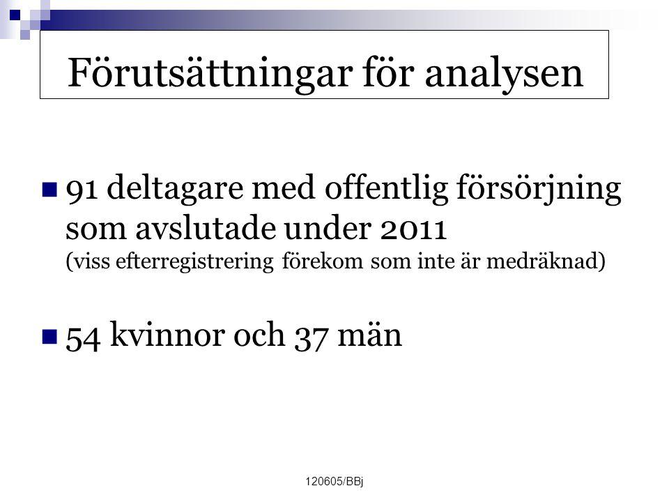 120605/BBj Förutsättningar för analysen  91 deltagare med offentlig försörjning som avslutade under 2011 (viss efterregistrering förekom som inte är