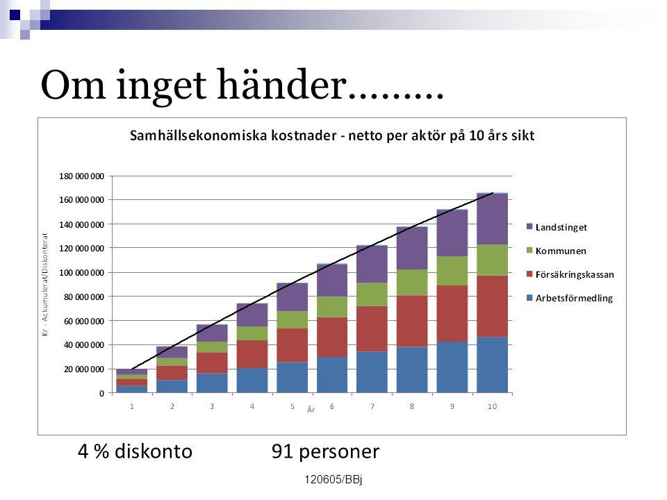 120605/BBj Om inget händer……… 4 % diskonto 91 personer