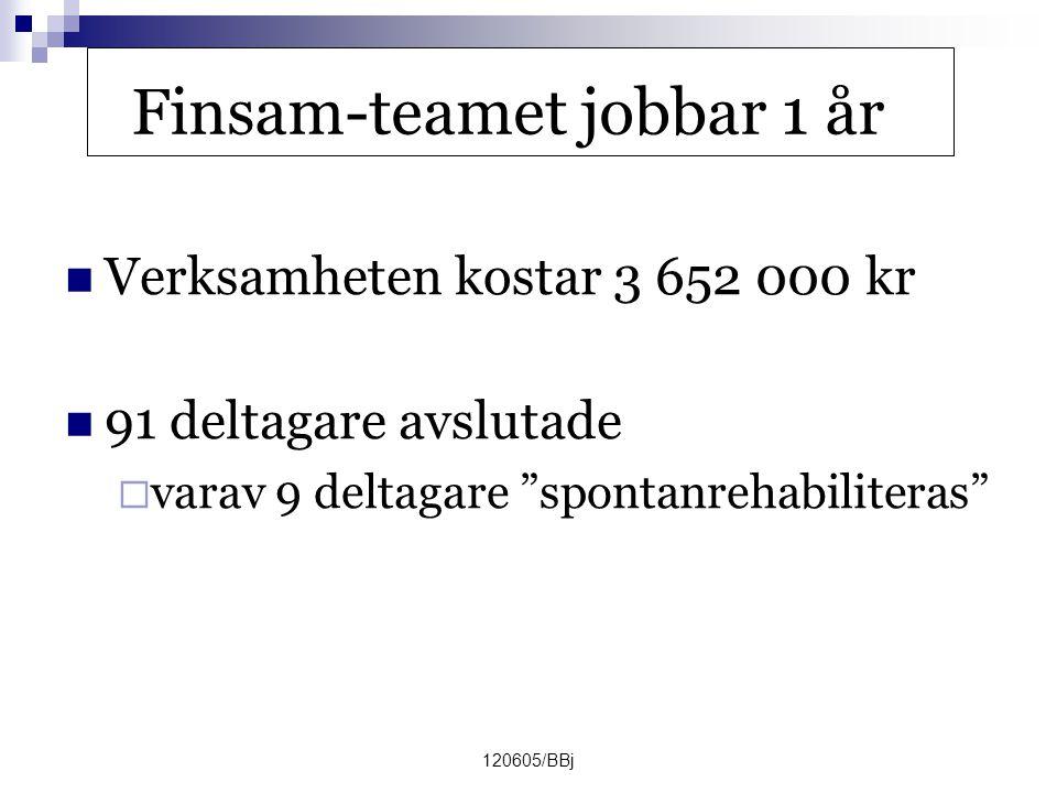 120605/BBj Finsam-teamet jobbar 1 år  Verksamheten kostar 3 652 000 kr  91 deltagare avslutade  varav 9 deltagare spontanrehabiliteras