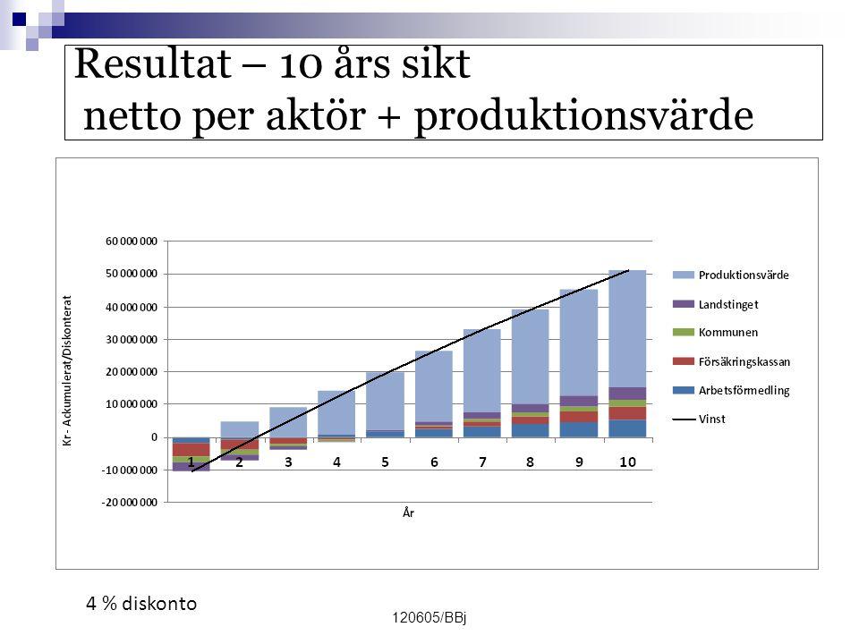 120605/BBj Resultat – 10 års sikt netto per aktör + produktionsvärde 4 % diskonto
