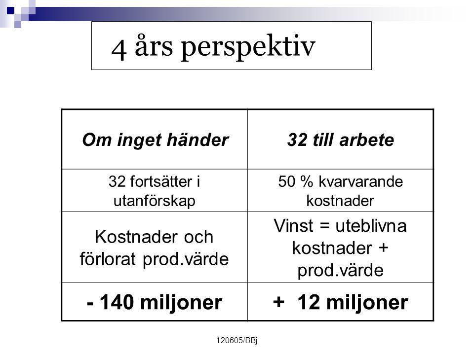 120605/BBj 4 års perspektiv Om inget händer32 till arbete 32 fortsätter i utanförskap 50 % kvarvarande kostnader Kostnader och förlorat prod.värde Vinst = uteblivna kostnader + prod.värde - 140 miljoner+ 12 miljoner