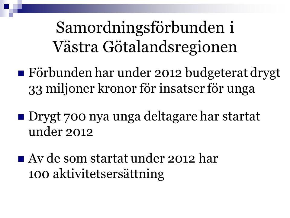 Samordningsförbunden i Västra Götalandsregionen  Förbunden har under 2012 budgeterat drygt 33 miljoner kronor för insatser för unga  Drygt 700 nya unga deltagare har startat under 2012  Av de som startat under 2012 har 100 aktivitetsersättning